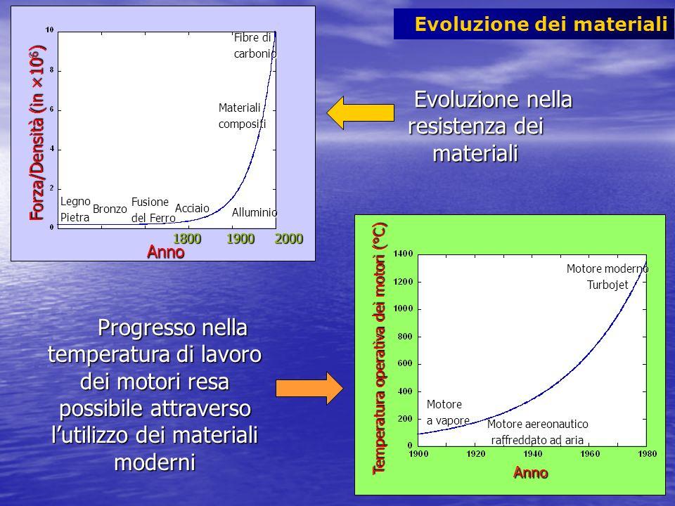 Anno Forza/Densità (in ×10 6 ) Forza/Densità (in ×10 6 ) 1800 1900 2000 LegnoPietra Bronzo Fusione del Ferro Acciaio Alluminio Materialicompositi Fibr