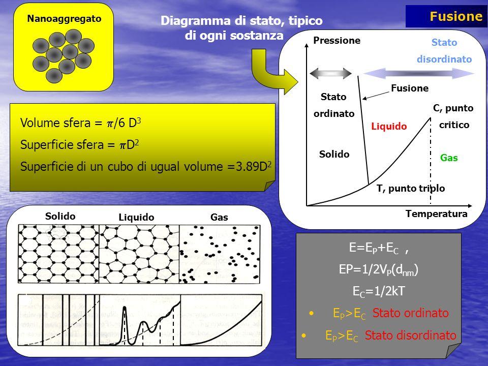 Solido Liquido Gas Stato ordinato Stato disordinato Pressione Temperatura T, punto triplo C, punto critico Fusione Solido LiquidoGas Nanoaggregato Dia