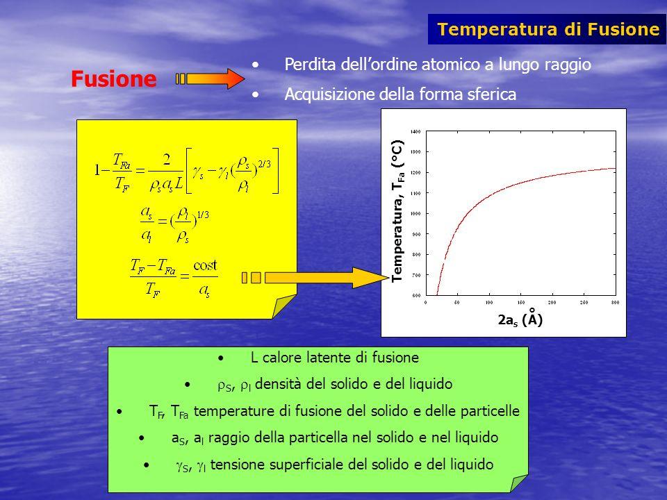 Temperatura di Fusione Perdita dellordine atomico a lungo raggio Acquisizione della forma sferica Fusione Temperatura, T Fa (°C) 2a s (A) ° L calore l