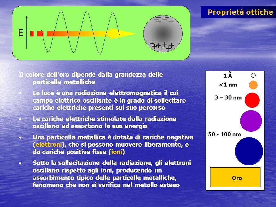 Proprietà ottiche E Il colore delloro dipende dalla grandezza delle particelle metalliche La luce è una radiazione elettromagnetica il cui campo elett