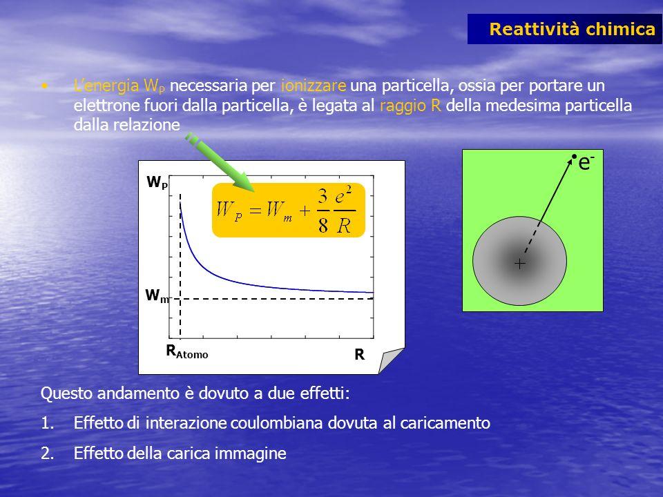 Reattività chimica Lenergia W P necessaria per ionizzare una particella, ossia per portare un elettrone fuori dalla particella, è legata al raggio R d