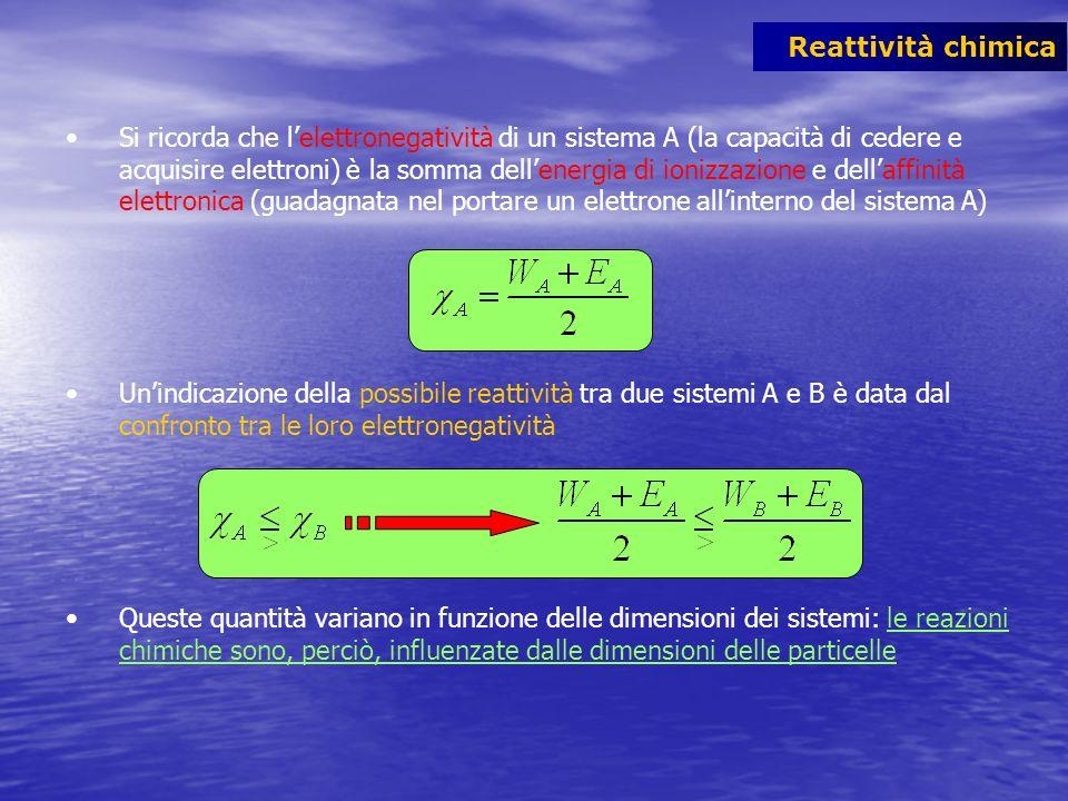 Si ricorda che lelettronegatività di un sistema A (la capacità di cedere e acquisire elettroni) è la somma dellenergia di ionizzazione e dellaffinità