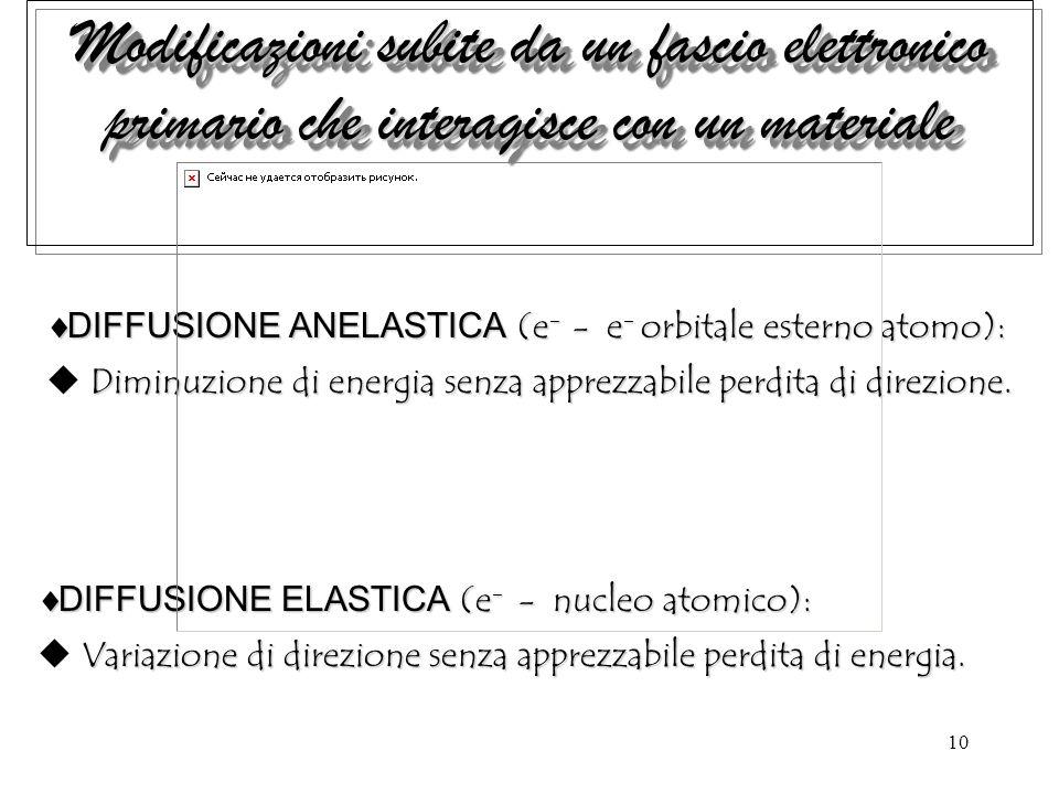 10 Modificazioni subite da un fascio elettronico primario che interagisce con un materiale DIFFUSIONE ELASTICA (e - - nucleo atomico): DIFFUSIONE ELASTICA (e - - nucleo atomico): Variazione di direzione senza apprezzabile perdita di energia.