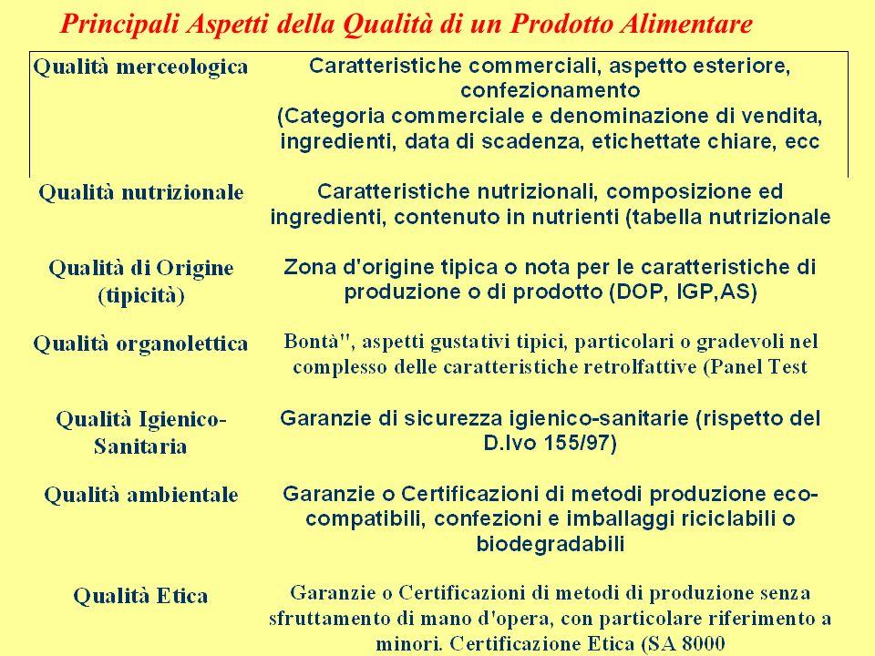 Principali Aspetti della Qualità di un Prodotto Alimentare