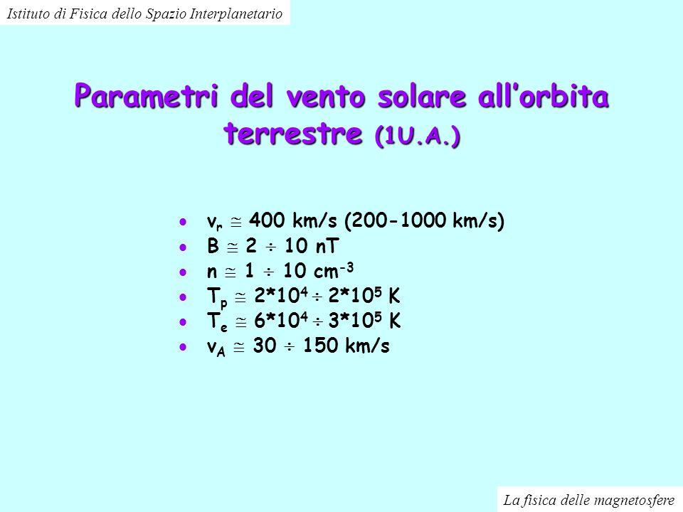 Parametri del vento solare allorbita terrestre (1U.A.) v r 400 km/s (200-1000 km/s) B 2 10 nT n 1 10 cm -3 T p 2*10 4 2*10 5 K T e 6*10 4 3*10 5 K v A