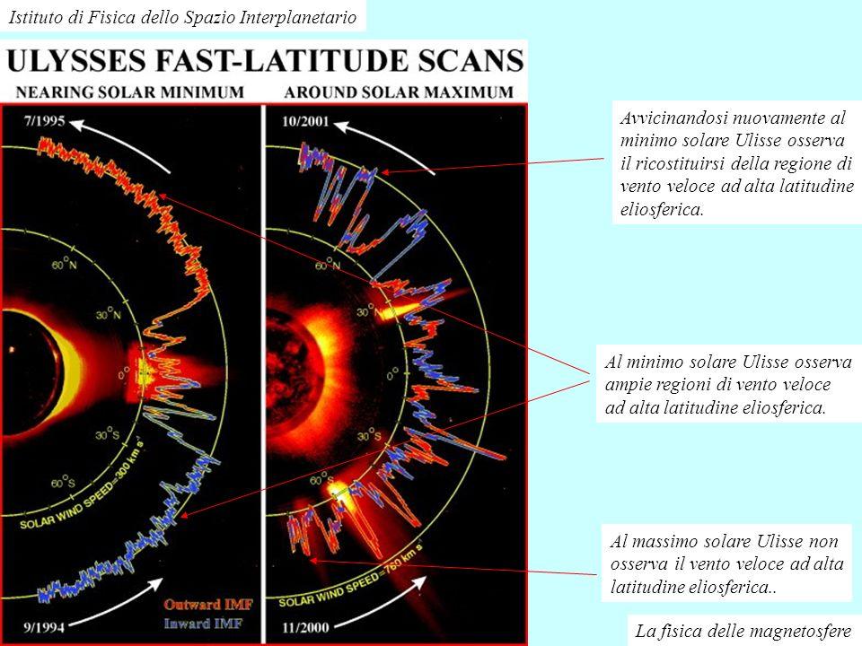 Istituto di Fisica dello Spazio Interplanetario La fisica delle magnetosfere Al massimo solare Ulisse non osserva il vento veloce ad alta latitudine e