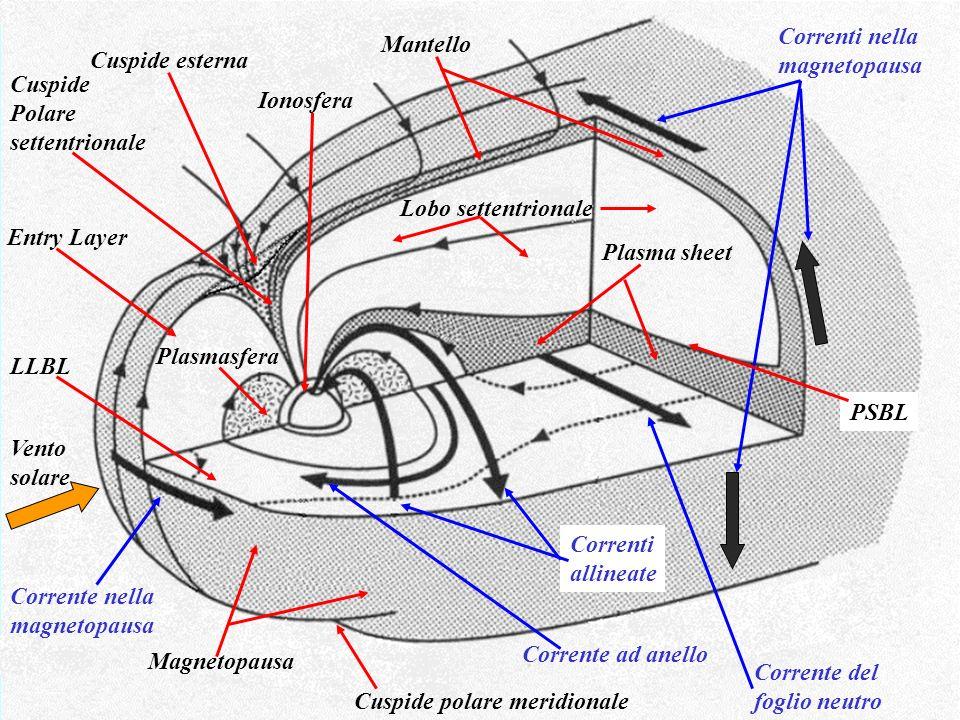 Vento solare Magnetopausa Cuspide polare meridionale Cuspide Polare settentrionale Cuspide esterna Corrente nella magnetopausa Correnti allineate Corr