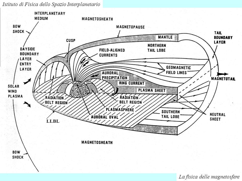 La fisica delle magnetosfere Istituto di Fisica dello Spazio Interplanetario LLBL