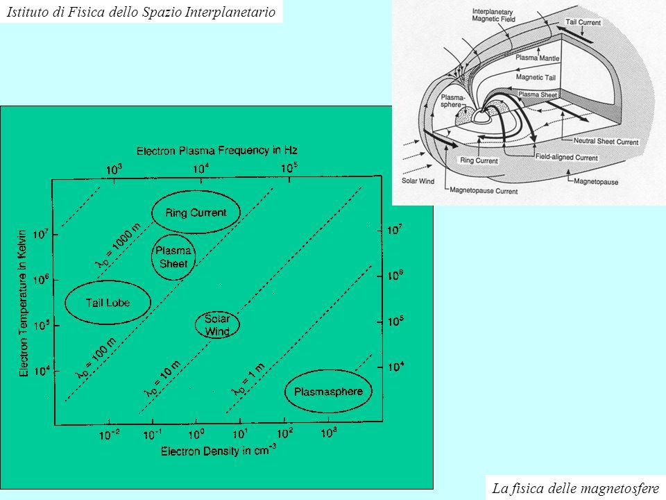 La fisica delle magnetosfere Istituto di Fisica dello Spazio Interplanetario