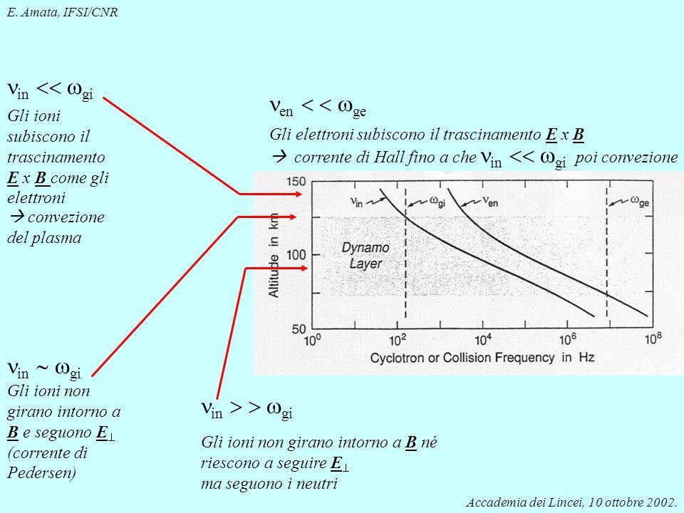 Accademia dei Lincei, 10 ottobre 2002. E. Amata, IFSI/CNR in gi Gli ioni non girano intorno a B e seguono E (corrente di Pedersen) in gi Gli ioni subi