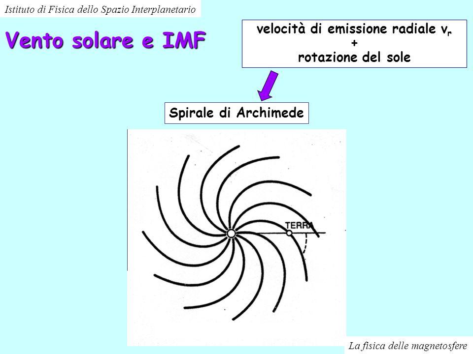 Vento solare e IMF velocità di emissione radiale v r + rotazione del sole Spirale di Archimede Istituto di Fisica dello Spazio Interplanetario La fisi