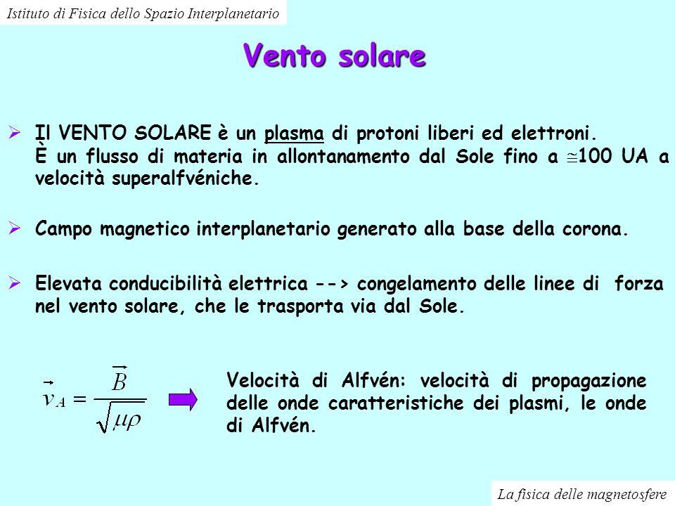Vento solare Velocità di Alfvén: velocità di propagazione delle onde caratteristiche dei plasmi, le onde di Alfvén. Il VENTO SOLARE è un plasma di pro