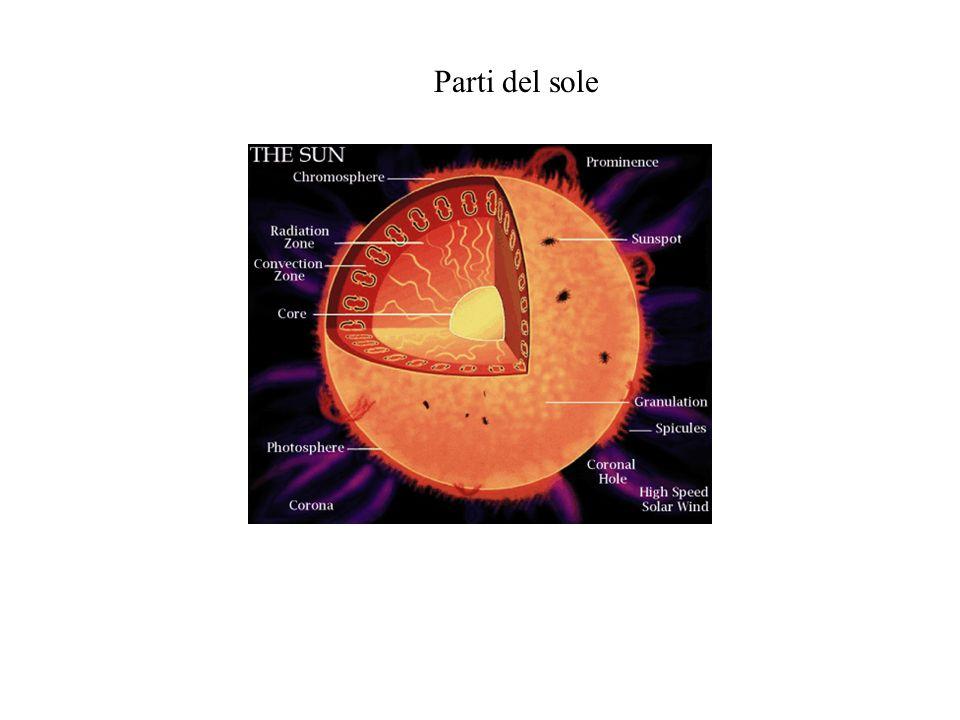 La sfera Forma tondeggiante a tre dimensioni. Esperienza: prendi della plastilina e costruisci un tondo, come un blocco e lascialo asciugare. Prendi l