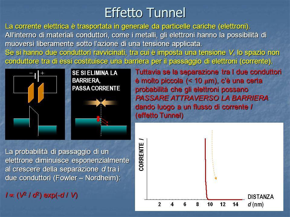 Effetto Tunnel La corrente elettrica è trasportata in generale da particelle cariche (elettroni). Allinterno di materiali conduttori, come i metalli,