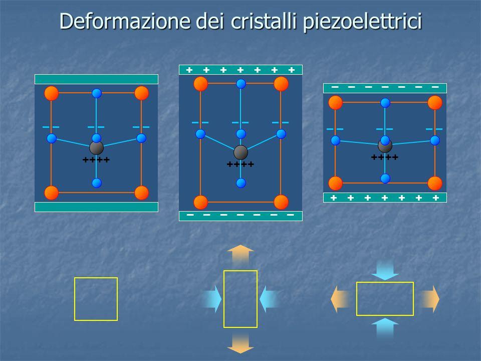 Deformazione dei cristalli piezoelettrici ++++ – ++++ – ++++ – – – – – – – – + + + + + + + – – – – – – – + + + + + + +