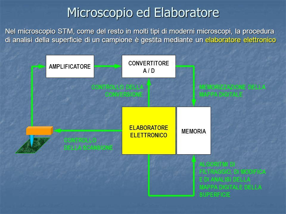 Microscopio ed Elaboratore Nel microscopio STM, come del resto in molti tipi di moderni microscopi, la procedura di analisi della superficie di un cam