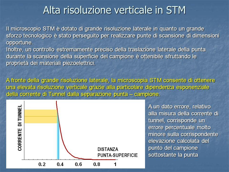 Alta risoluzione verticale in STM Il microscopio STM è dotato di grande risoluzione laterale in quanto un grande sforzo tecnologico è stato perseguito