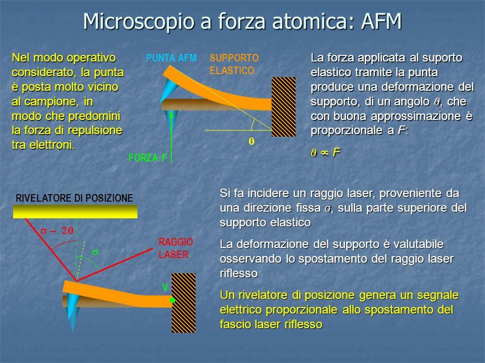 Microscopio a forza atomica: AFM La forza applicata al suporto elastico tramite la punta produce una deformazione del supporto, di un angolo, che con