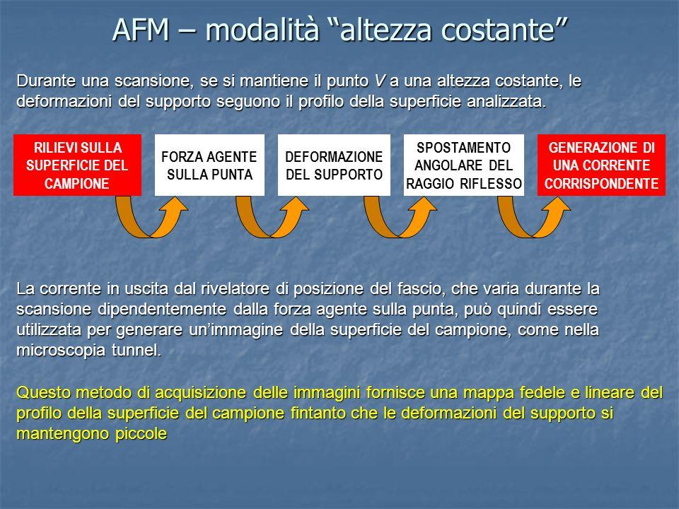AFM – modalità altezza costante Durante una scansione, se si mantiene il punto V a una altezza costante, le deformazioni del supporto seguono il profi