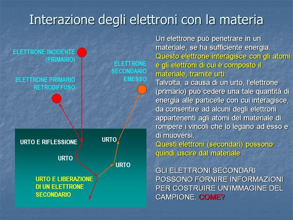 Interazione degli elettroni con la materia URTO E RIFLESSIONE URTO URTO E LIBERAZIONE DI UN ELETTRONE SECONDARIO ELETTRONE INCIDENTE (PRIMARIO) ELETTR
