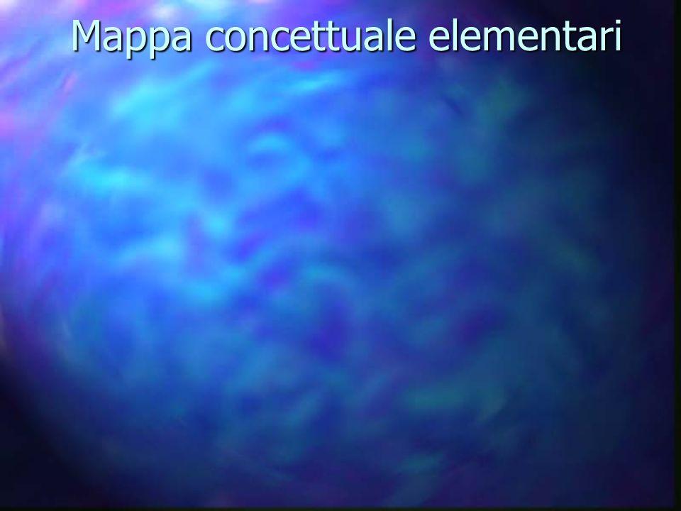 Produzione Propagazione Trasmissione Ricezione Trasduttori Strumenti musicali Misuriamo il suono Psicoacustica Acustica ambientale Messaggi Sonori Reazioni dellindividuo al suono Fenomeni Sonori Mappa concettuale superiori