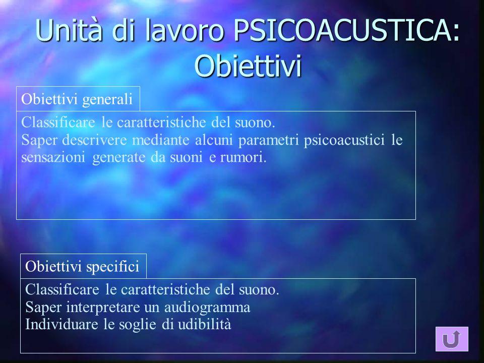 Unità di lavoro PSICOACUSTICA: Obiettivi Classificare le caratteristiche del suono. Saper descrivere mediante alcuni parametri psicoacustici le sensaz