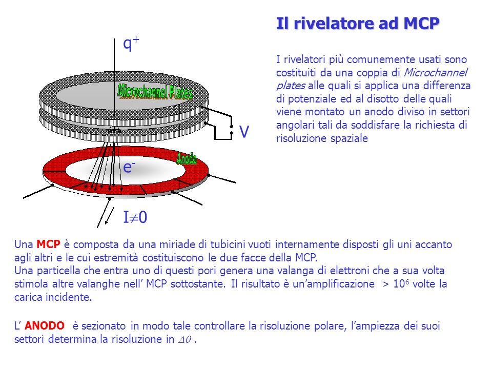 q+q+ I 0 V e-e- Il rivelatore ad MCP I rivelatori più comunemente usati sono costituiti da una coppia di Microchannel plates alle quali si applica una