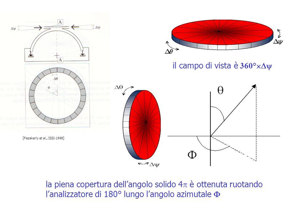 il campo di vista è 360° la piena copertura dellangolo solido 4 è ottenuta ruotando lanalizzatore di 180° lungo langolo azimutale [Fazakerly et al., I