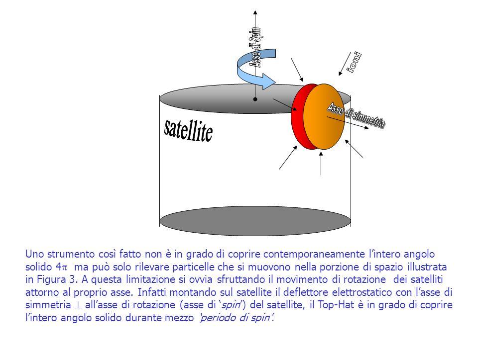 Uno strumento così fatto non è in grado di coprire contemporaneamente lintero angolo solido 4 ma può solo rilevare particelle che si muovono nella por