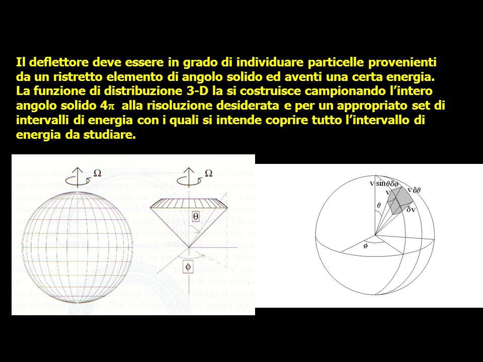 Il deflettore deve essere in grado di individuare particelle provenienti da un ristretto elemento di angolo solido ed aventi una certa energia. La fun