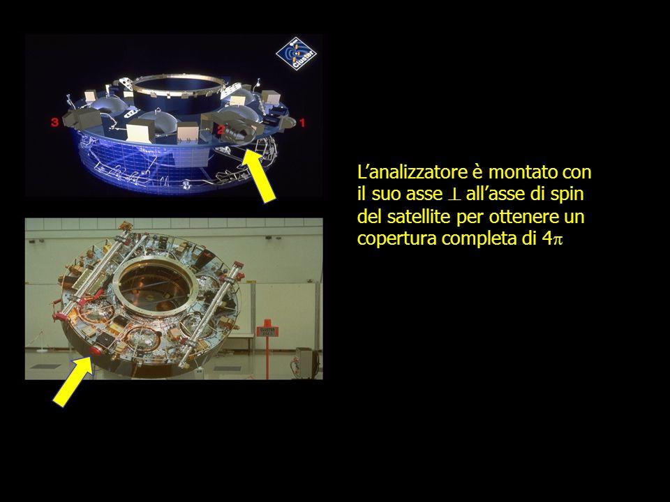 Lanalizzatore è montato con il suo asse allasse di spin del satellite per ottenere un copertura completa di 4