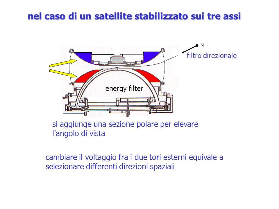 nel caso di un satellite stabilizzato sui tre assi si aggiunge una sezione polare per elevare langolo di vista cambiare il voltaggio fra i due tori es