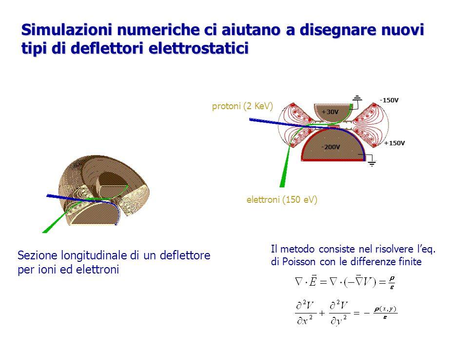 Simulazioni numeriche ci aiutano a disegnare nuovi tipi di deflettori elettrostatici elettroni (150 eV) protoni (2 KeV) -200V +150V -150V Sezione long