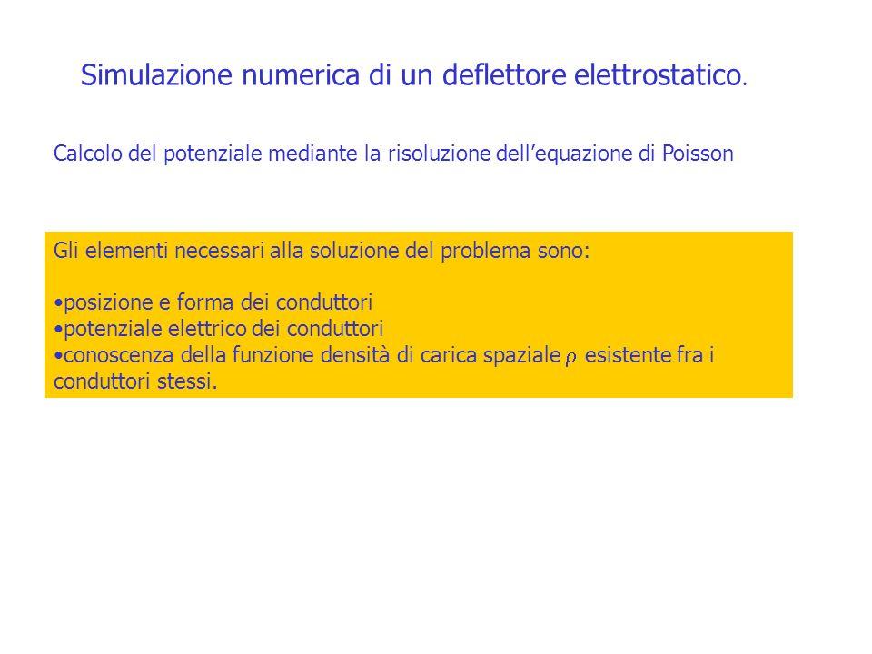 Simulazione numerica di un deflettore elettrostatico. Calcolo del potenziale mediante la risoluzione dellequazione di Poisson Gli elementi necessari a