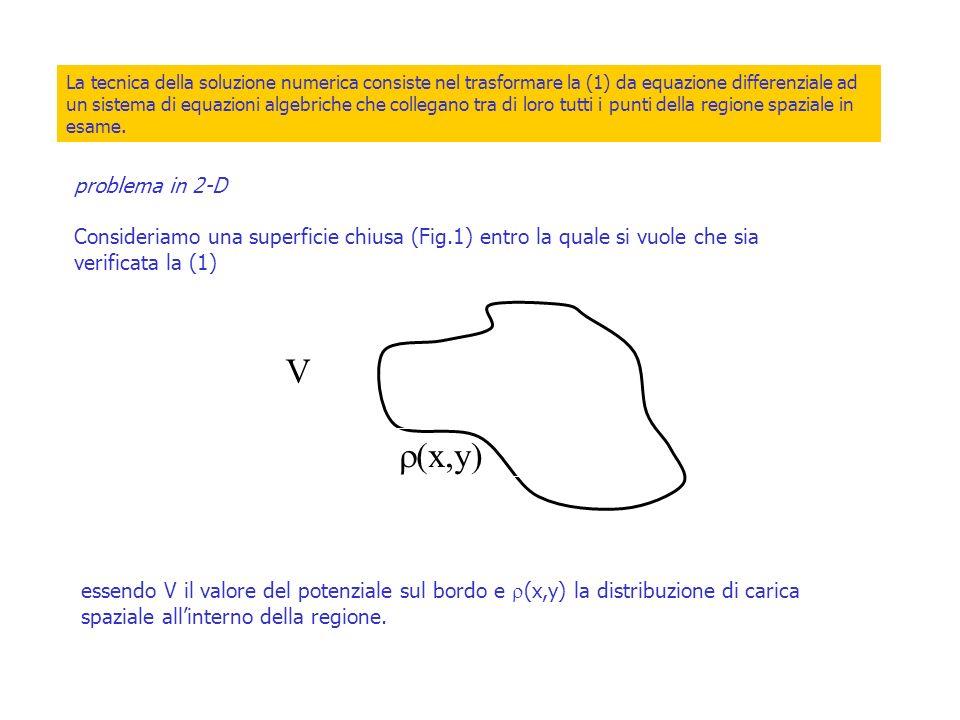 La tecnica della soluzione numerica consiste nel trasformare la (1) da equazione differenziale ad un sistema di equazioni algebriche che collegano tra