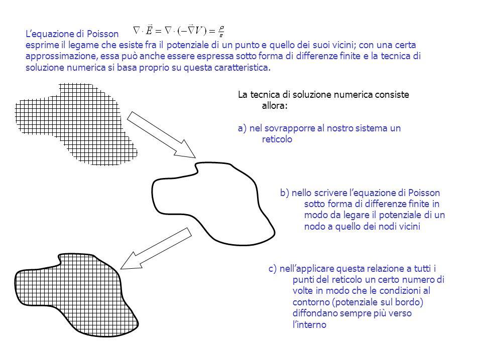 Lequazione di Poisson esprime il legame che esiste fra il potenziale di un punto e quello dei suoi vicini; con una certa approssimazione, essa può anc