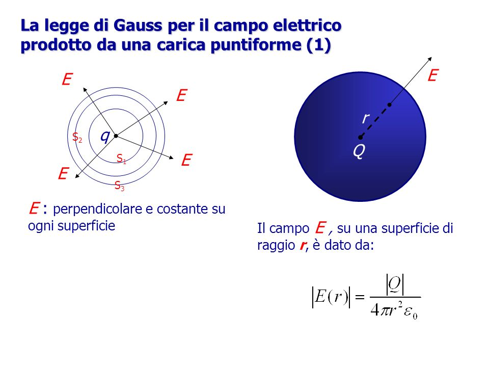 E r q+q+ La legge di Gauss per il campo elettrico prodotto da una carica puntiforme (2) La variazione di energia potenziale E pot è pari al lavoro che compie il campo E per portare la carica unitaria q da r 1 ad r 2, e sarà pari alla forza elettrica f =qE moltiplicata per lo spostamento r=r 2 -r 1 : Q+Q+ q+q+ r Il potenziale elettrico V è definito come lenergia potenziale per unità di carica, quindi: