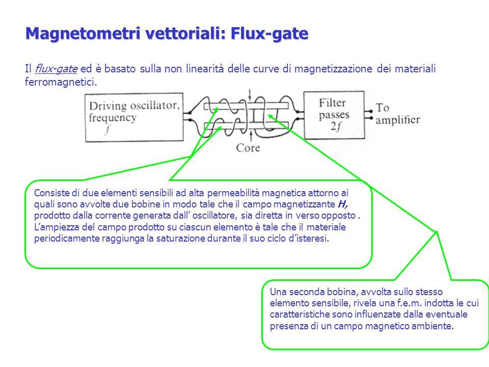Magnetometri vettoriali: Flux-gate Il flux-gate ed è basato sulla non linearità delle curve di magnetizzazione dei materiali ferromagnetici. Consiste