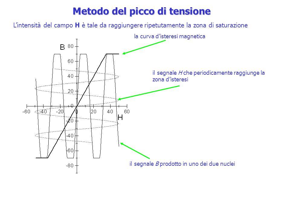 Lintensità del campo H è tale da raggiungere ripetutamente la zona di saturazione la curva disteresi magnetica il segnale H che periodicamente raggiun