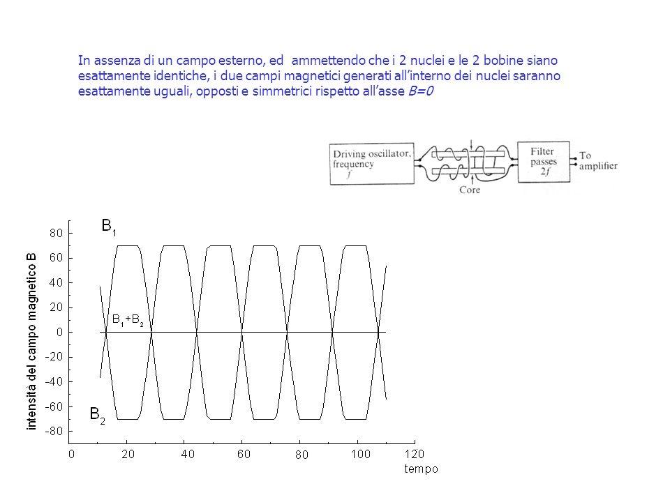 In assenza di un campo esterno, ed ammettendo che i 2 nuclei e le 2 bobine siano esattamente identiche, i due campi magnetici generati allinterno dei