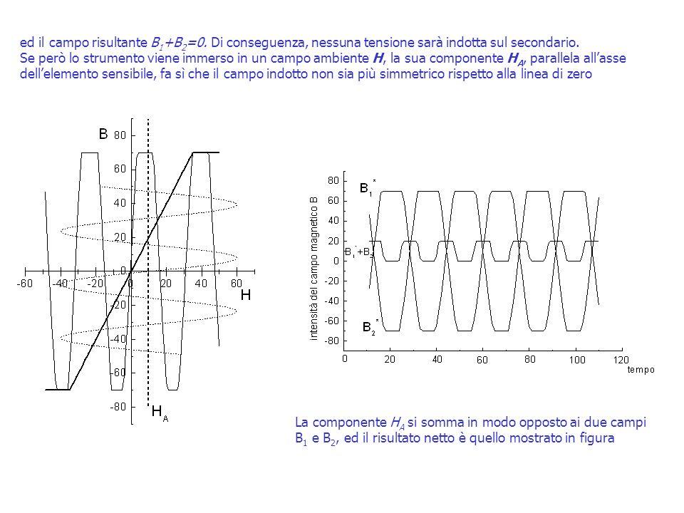 ed il campo risultante B 1 +B 2 =0. Di conseguenza, nessuna tensione sarà indotta sul secondario. Se però lo strumento viene immerso in un campo ambie
