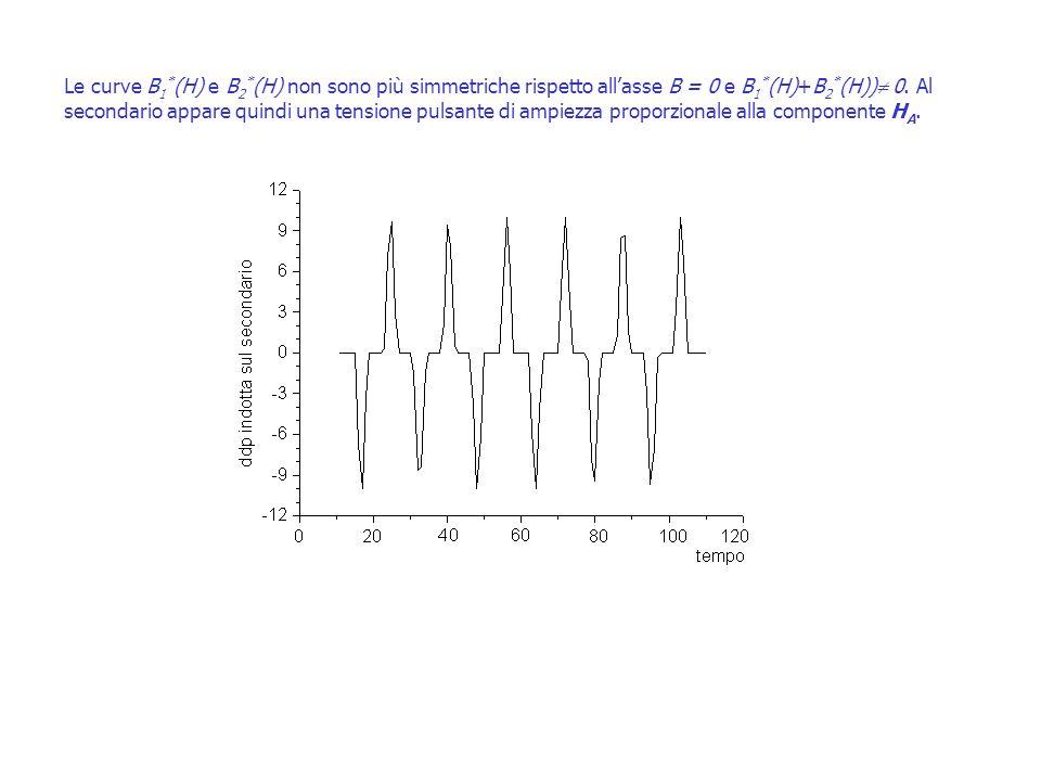 Figura 10 Le curve B 1 * (H) e B 2 * (H) non sono più simmetriche rispetto allasse B = 0 e B 1 * (H)+B 2 * (H)) 0. Al secondario appare quindi una ten