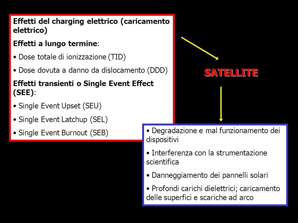 Effetti del charging elettrico (caricamento elettrico) Effetti a lungo termine: Dose totale di ionizzazione (TID) Dose dovuta a danno da dislocamento