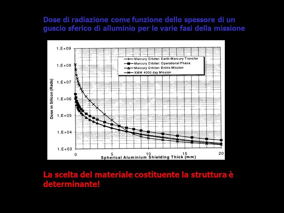 Dose di radiazione come funzione dello spessore di un guscio sferico di alluminio per le varie fasi della missione La scelta del materiale costituente