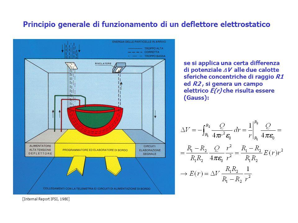Principio generale di funzionamento di un deflettore elettrostatico se si applica una certa differenza di potenziale V alle due calotte sferiche conce