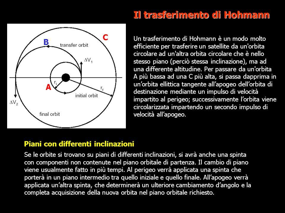 Un trasferimento di Hohmann è un modo molto efficiente per trasferire un satellite da un'orbita circolare ad un'altra orbita circolare che è nello ste