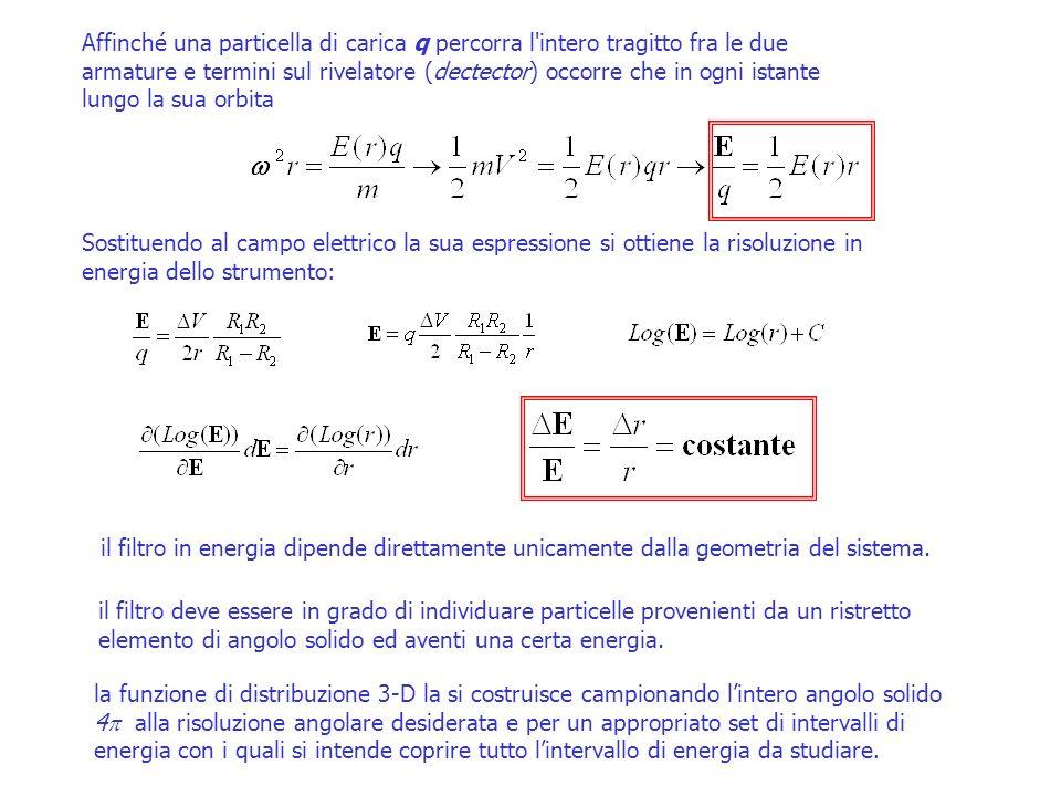 Lanalizzatore elettrostatico Top-Hat Cambiando il potenziale dei due piatti si selezionano particelle con diversa energia E(r) = V·R 1 R 2 /[(R 1 -R 2 )·r -2