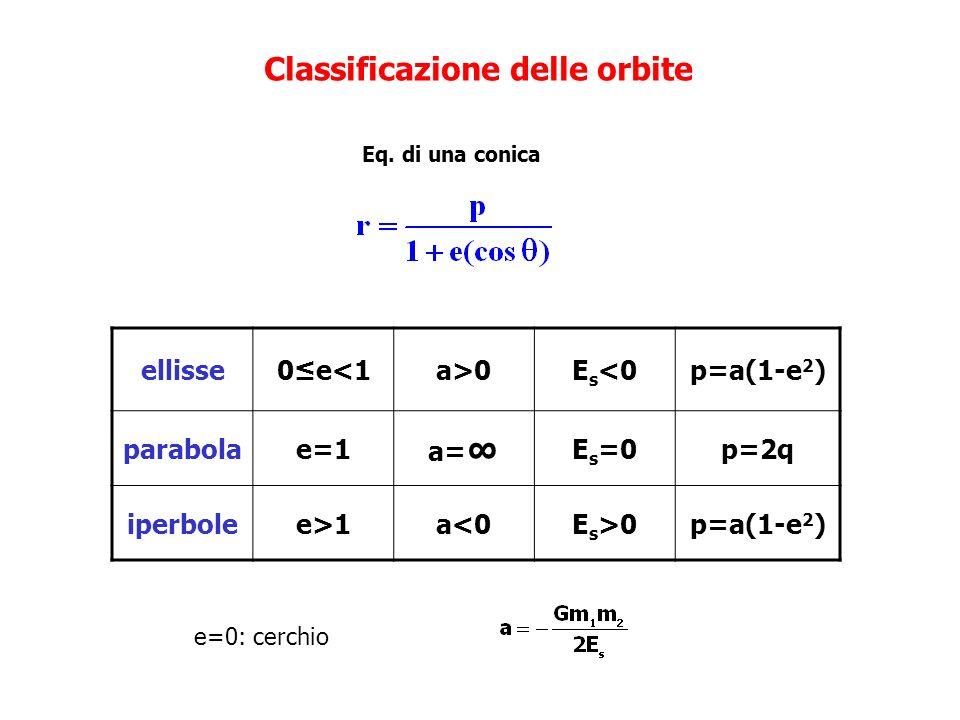 Classificazione delle orbite ellisse0e<1a>0E s <0p=a(1-e 2 ) parabolae=1 a= E s =0p=2q iperbolee>1a<0E s >0p=a(1-e 2 ) Eq. di una conica e=0: cerchio