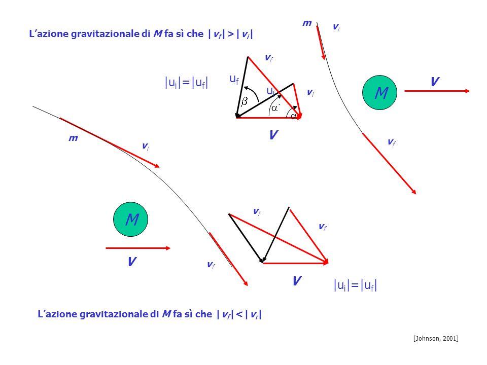 M V vivi vfvf m Lazione gravitazionale di M fa sì che |v f |>|v i | vivi vfvf uiui ufuf ` V |u i |=|u f | [Johnson, 2001] M V vivi vfvf m vivi vfvf V