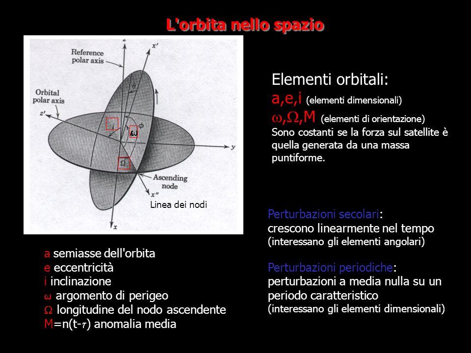 L'orbita nello spazio Elementi orbitali: a,e,i (elementi dimensionali),,M (elementi di orientazione) Sono costanti se la forza sul satellite è quella